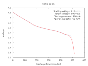 Confused by LiPo CutOff voltage and the DW01 protection IC